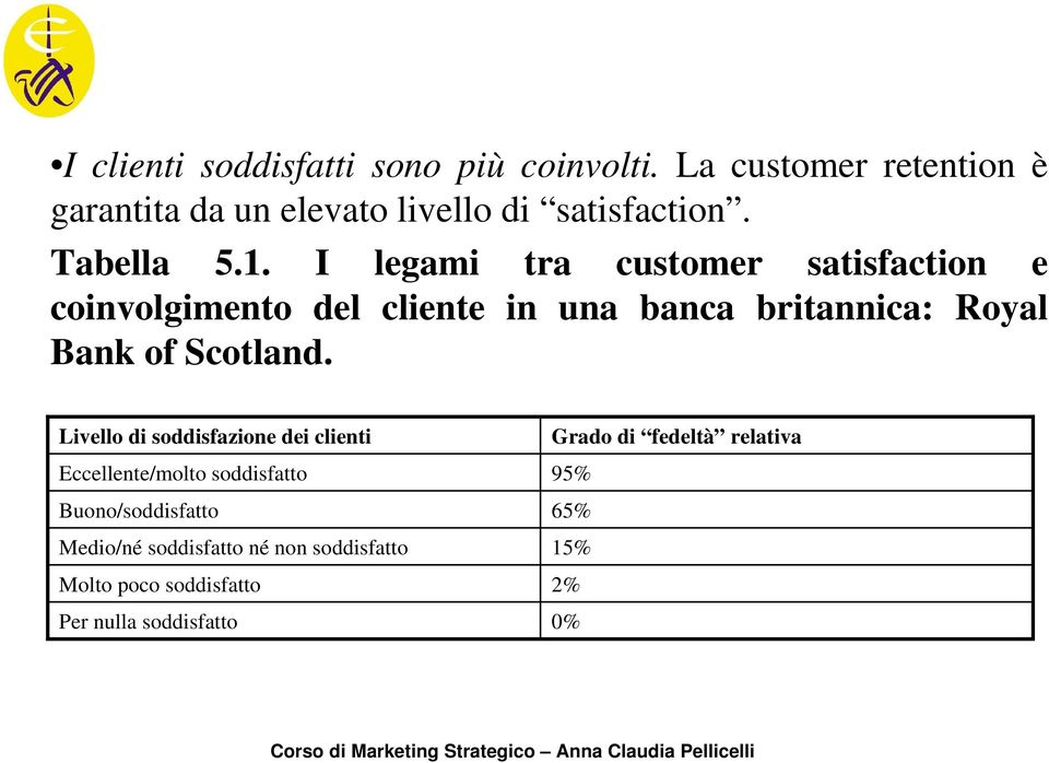 I legami tra customer satisfaction e coinvolgimento del cliente in una banca britannica: Royal Bank of Scotland.