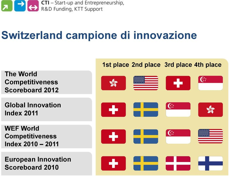 Innovation Index 2011 WEF World Competitiveness Index 2010 2011