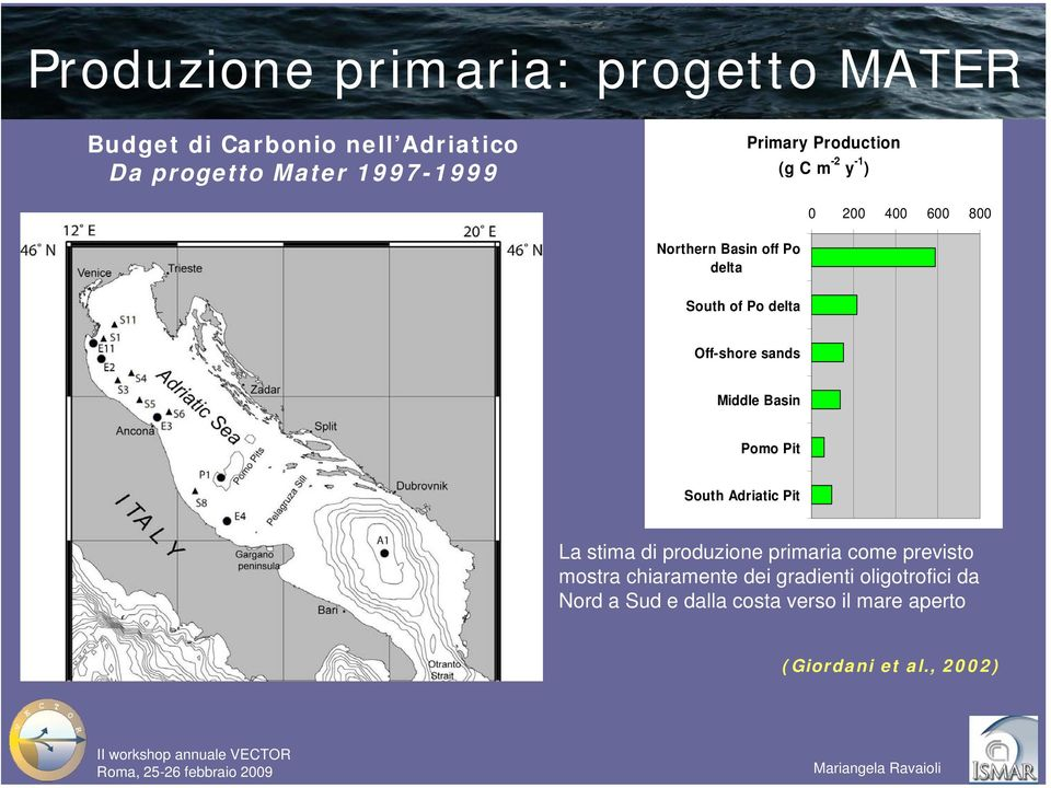 Off-shore sands Middle Basin Pomo Pit South Adriatic Pit La stima di produzione primaria come previsto