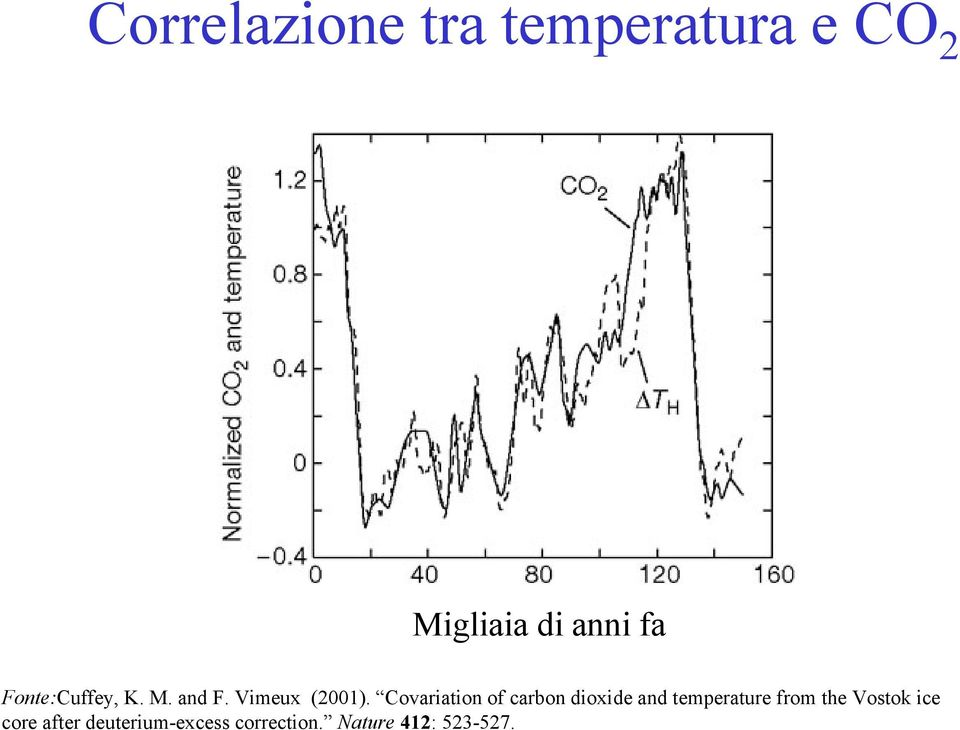Covariation of carbon dioxide and temperature from the