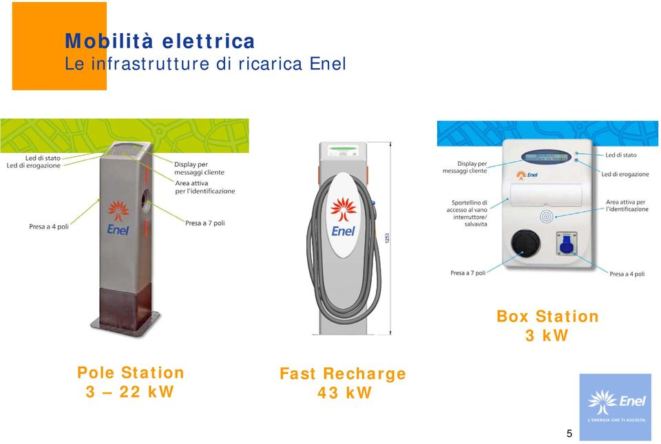 Enel Box Station 3 kw Pole