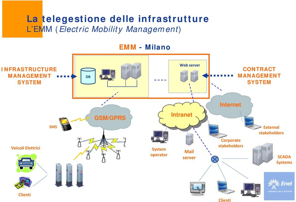 SYSTEM Internet GSM/GPRS Intranet SMS External stakeholders Veicoli Elettrici