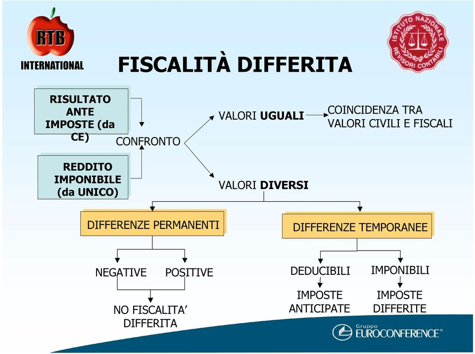 CIVILI E FISCALI DIFFERENZE PERMANENTI DIFFERENZE TEMPORANEE NEGATIVE