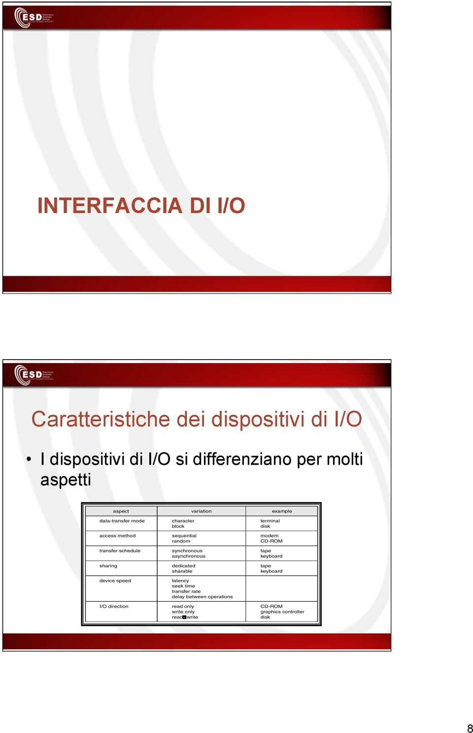 dispositivi di I/O I