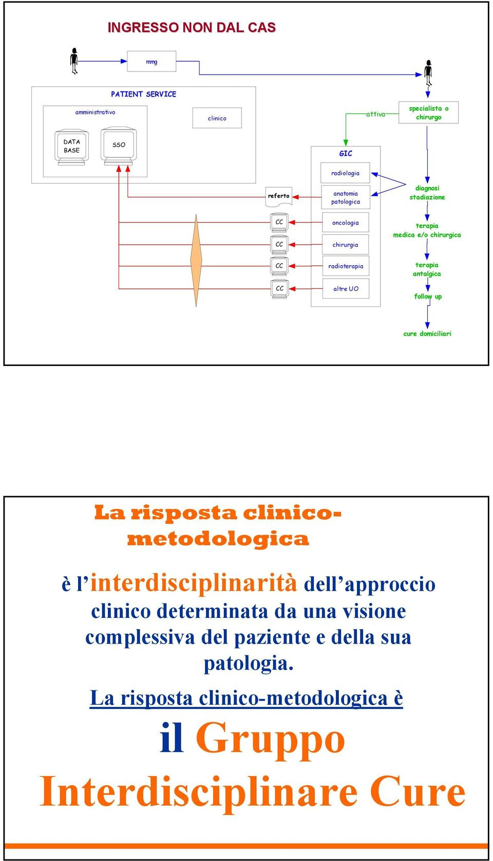 terapia antalgica follow up cure domiciliari La risposta clinicometodologica èl interdisciplinarità dell approccio clinico