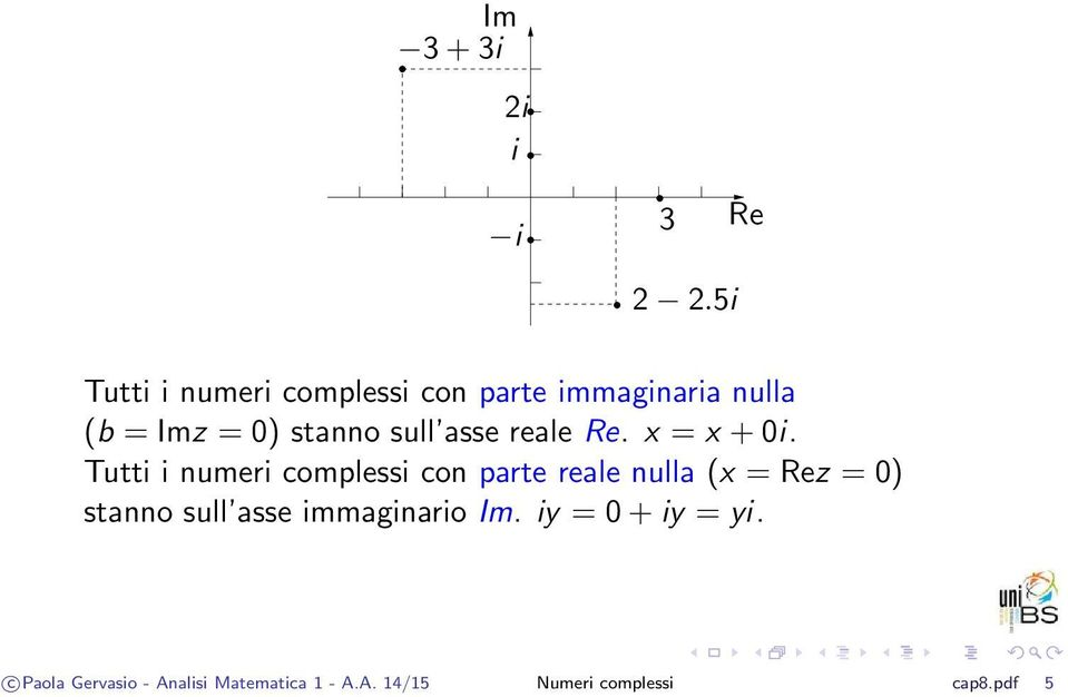 sull asse reale Re. x = x +0i.