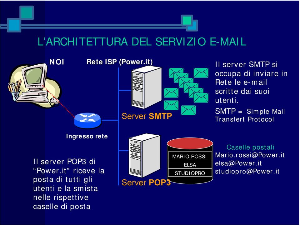 SMTP = Simple Mail Transfert Protocol Ingresso rete Il server POP3 di Power.