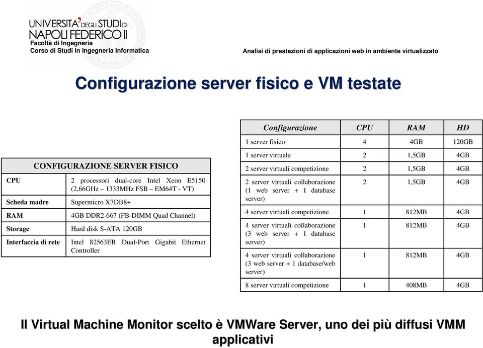 1,5GB 4GB 2 server virtuali competizione 2 1,5GB 4GB 2 server virtuali collaborazione (1 web server + 1 database server) 2 1,5GB 4GB 4 server virtuali competizione 1 812MB 4GB 4 server virtuali