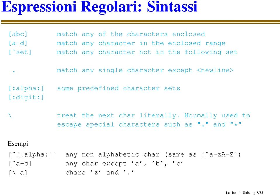 match any single character except <newline> [:alpha:] [:digit:] some predefined character sets \ treat the next char