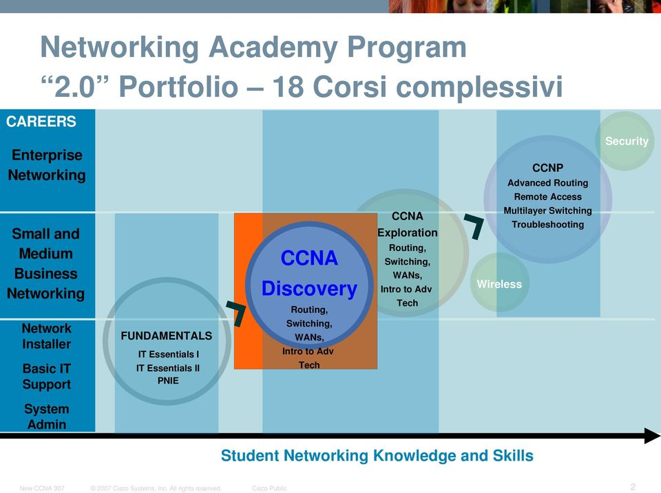 Medium Business Networking CCNA Discovery Routing, CCNA Exploration Routing, Switching, WANs, Intro to Adv Tech