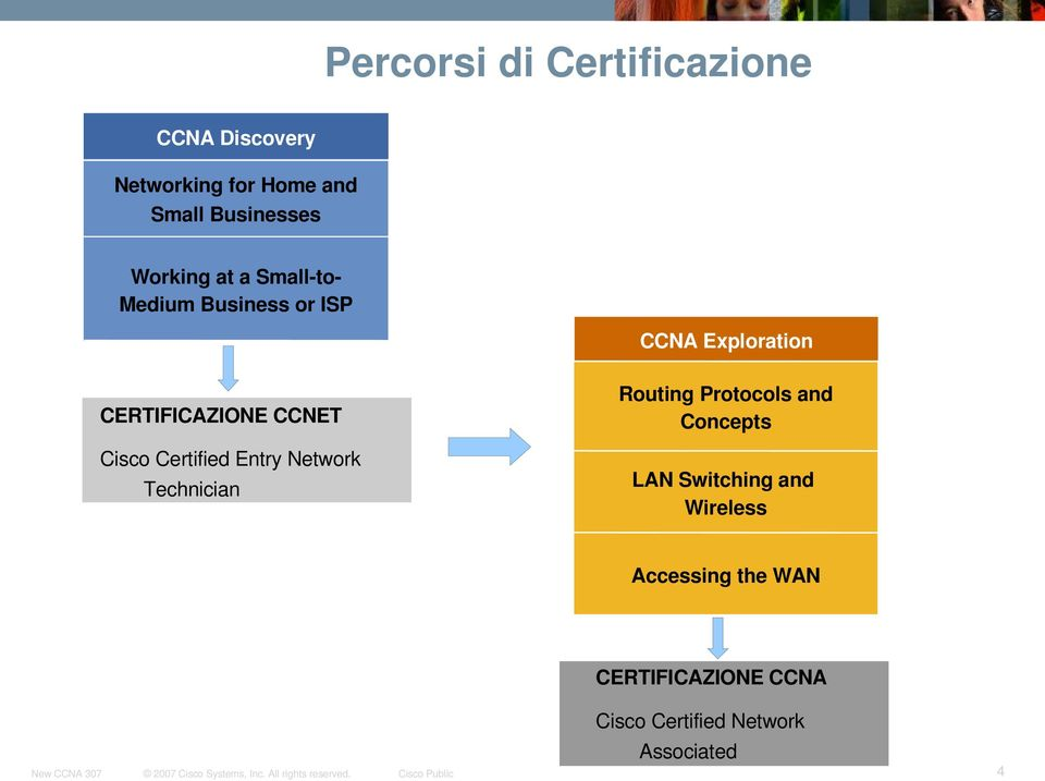 Entry Network Technician CCNA Exploration Routing Protocols and Concepts LAN