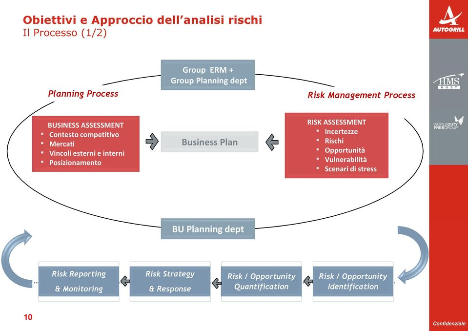 Business Plan RISK ASSESSMENT Incertezze Rischi Opportunità Vulnerabilità Scenari di stress BU Planning dept Risk