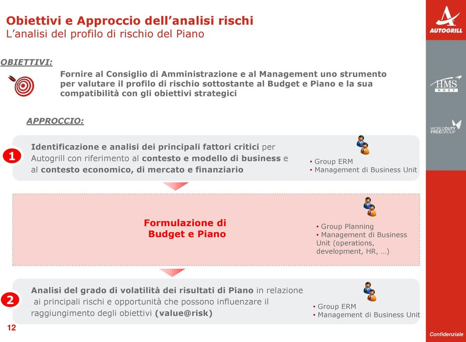 e modello di business e al contesto economico, di mercato e finanziario Group ERM Management di Business Unit Formulazione di Budget e Piano Group Planning Management di Business Unit (operations,