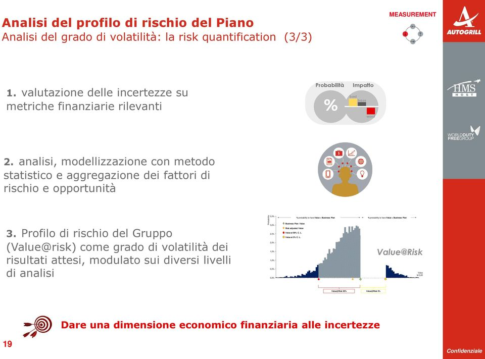 analisi, modellizzazione con metodo statistico e aggregazione dei fattori di rischio e opportunità Probability 3,5% 3,0% Business Plan Value Risk adjusted Value % probability to have Value <