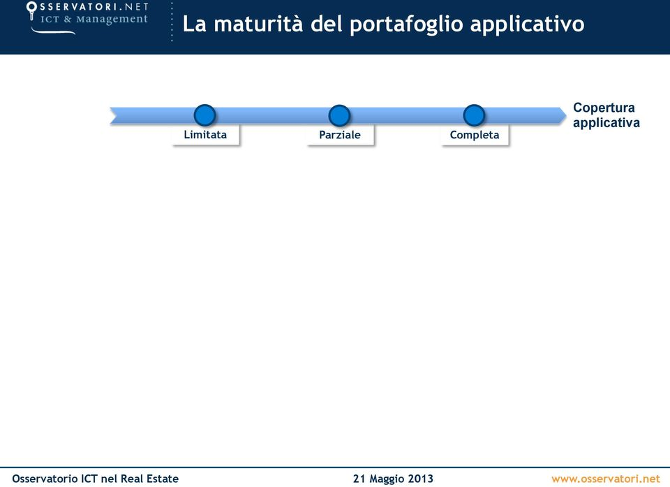 applicativo Limitata