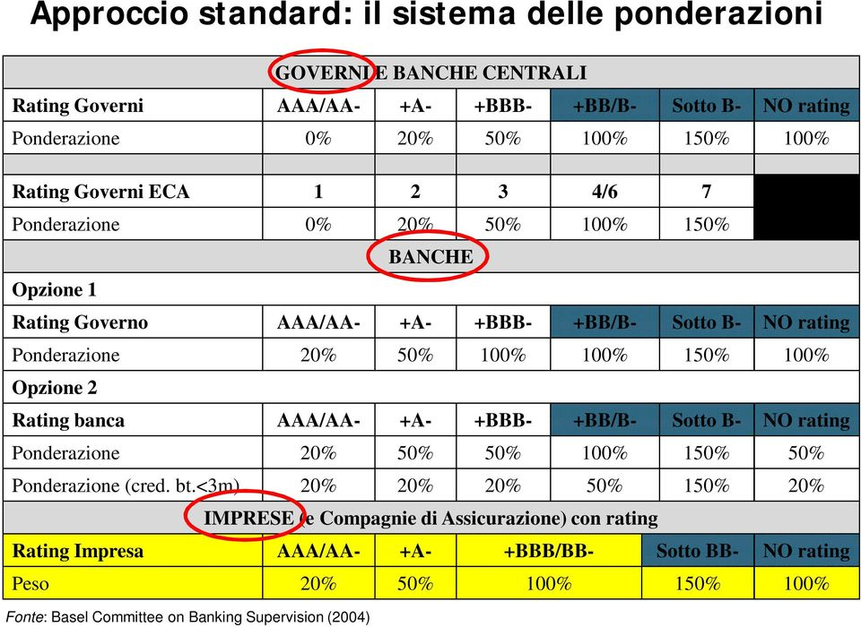 150% 100% Opzione 2 Rating banca AAA/AA- +A- +BBB- +BB/B- Sotto B- NO rating Ponderazione 20% 50% 50% 100% 150% 50% Ponderazione (cred. bt.