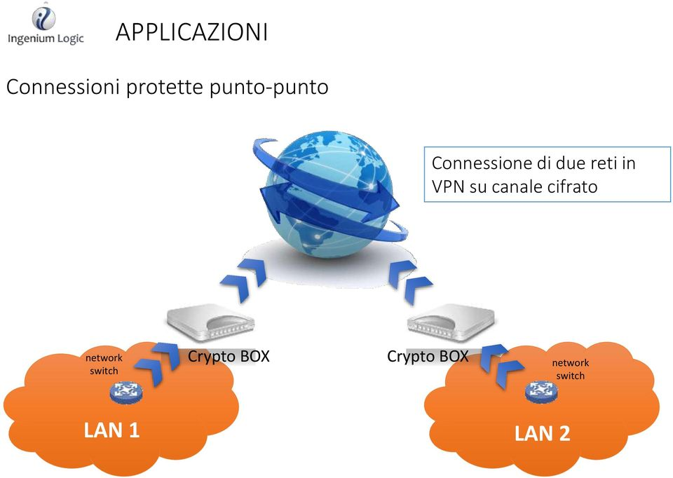 VPN su canale cifrato network switch