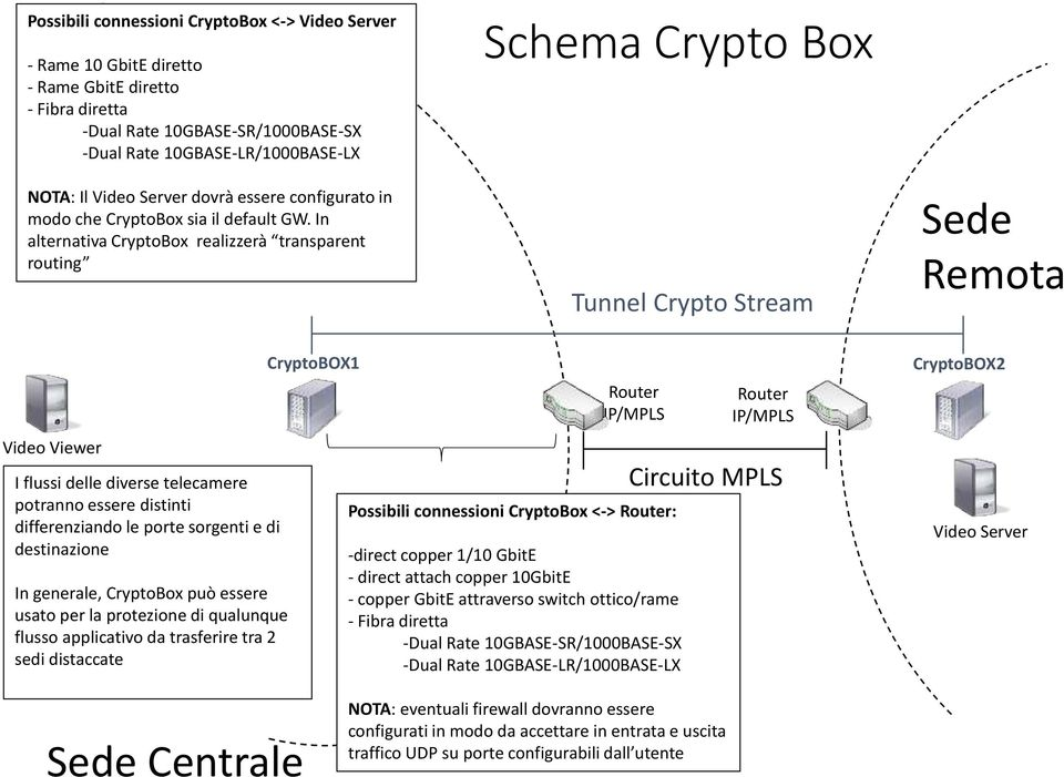 In alternativa CryptoBox realizzerà transparent routing Schema Crypto Box Tunnel Crypto Stream Sede Remota Video Viewer I flussi delle diverse telecamere potranno essere distinti differenziando le