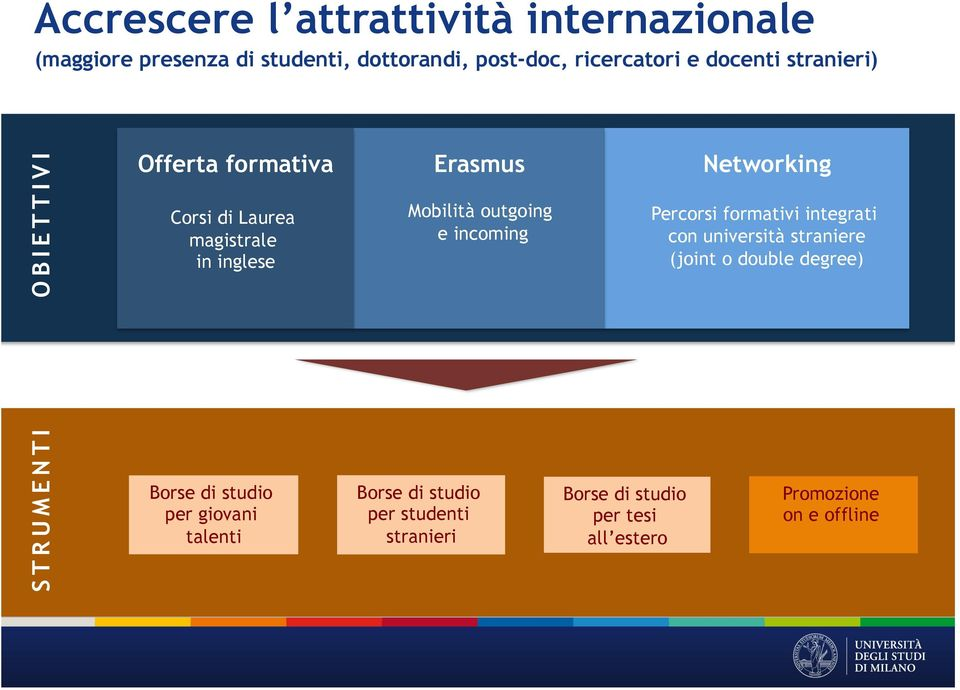 Erasmus Mobilità outgoing e incoming Networking Percorsi formativi integrati con università straniere