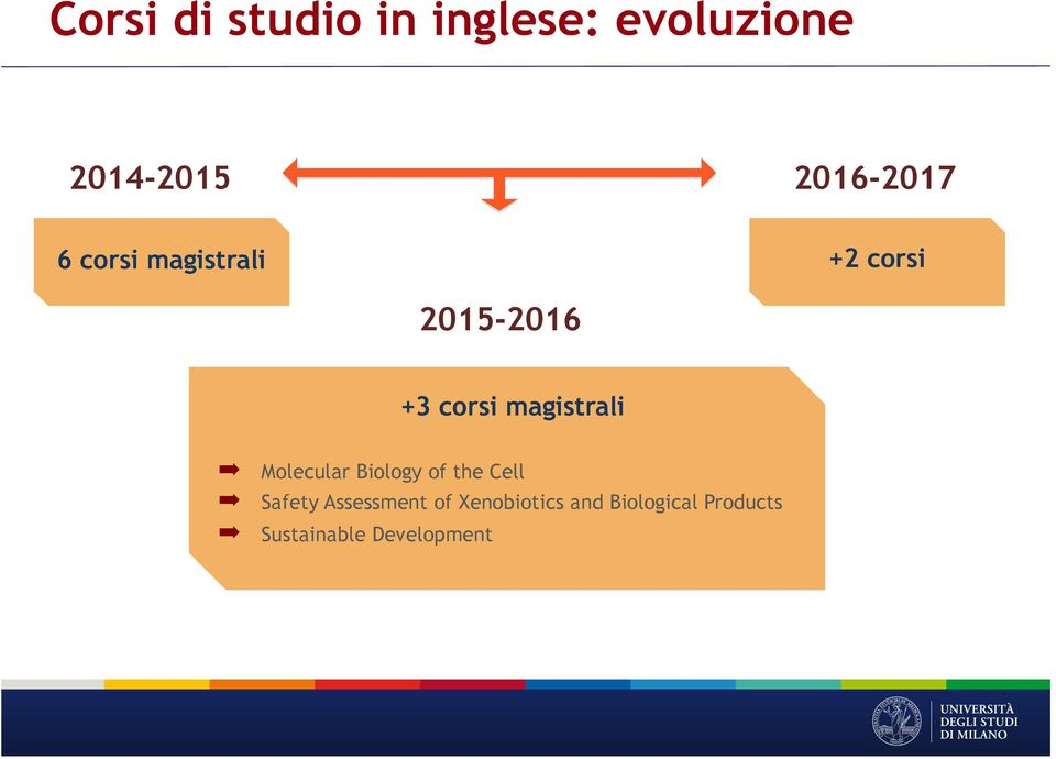 magistrali Molecular Biology of the Cell Safety