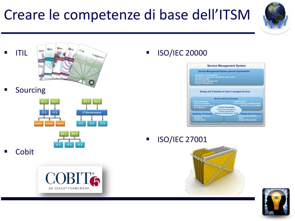 ITIL ISO/IEC 20000
