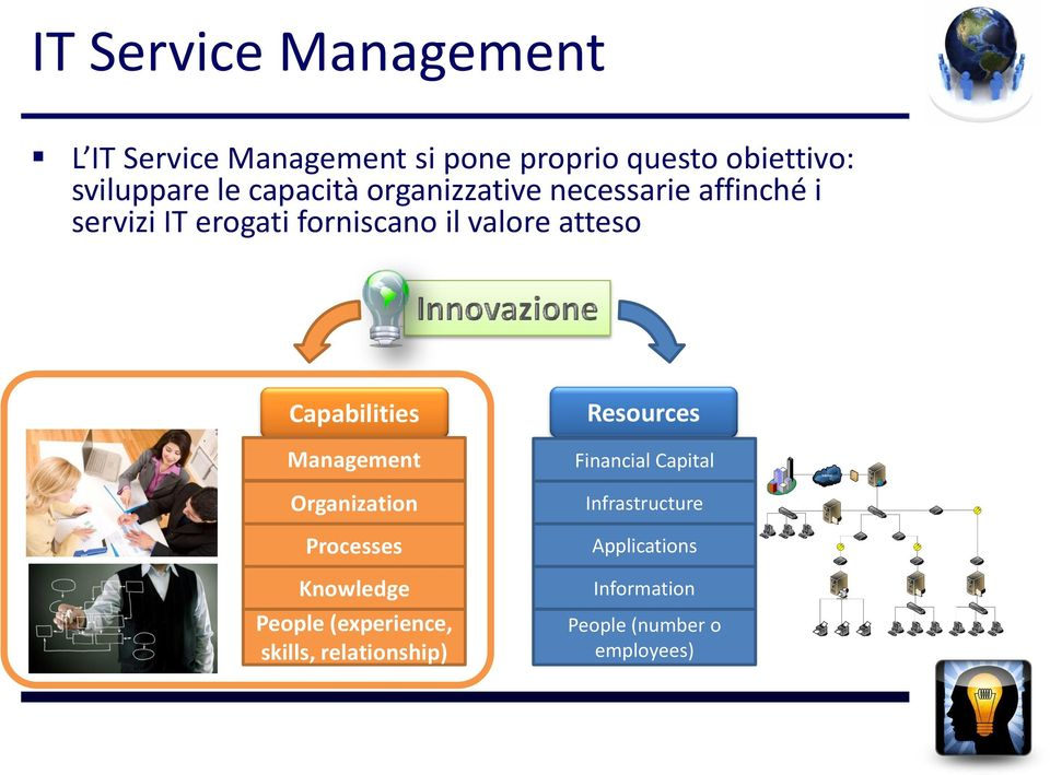 Capabilities Management Organization Processes Knowledge People (experience, skills,