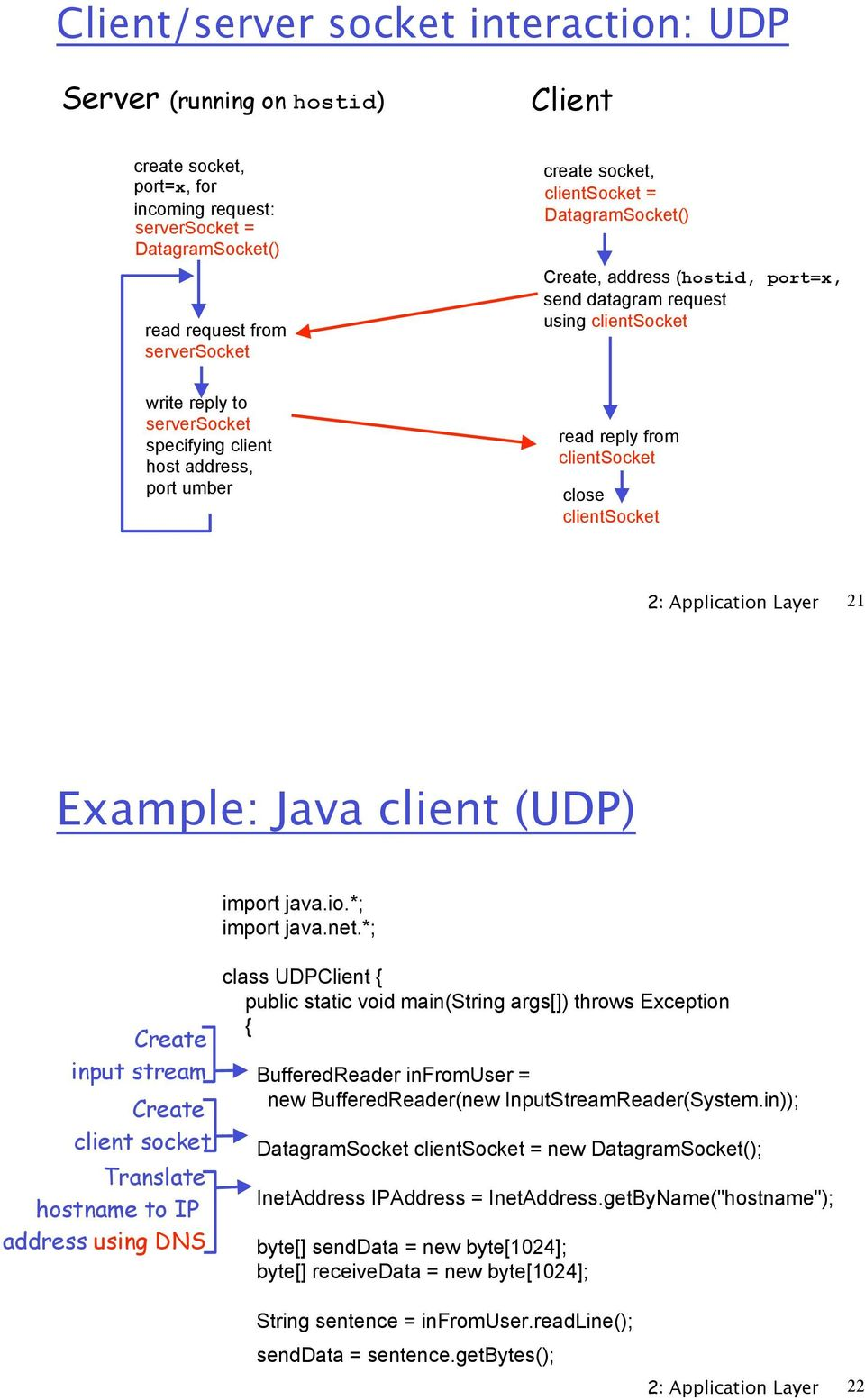 close clientsocket 2: Application Layer 21 Example: Java client (UDP) input stream client socket Translate hostname to IP address using DNS import java.io.*; import java.net.