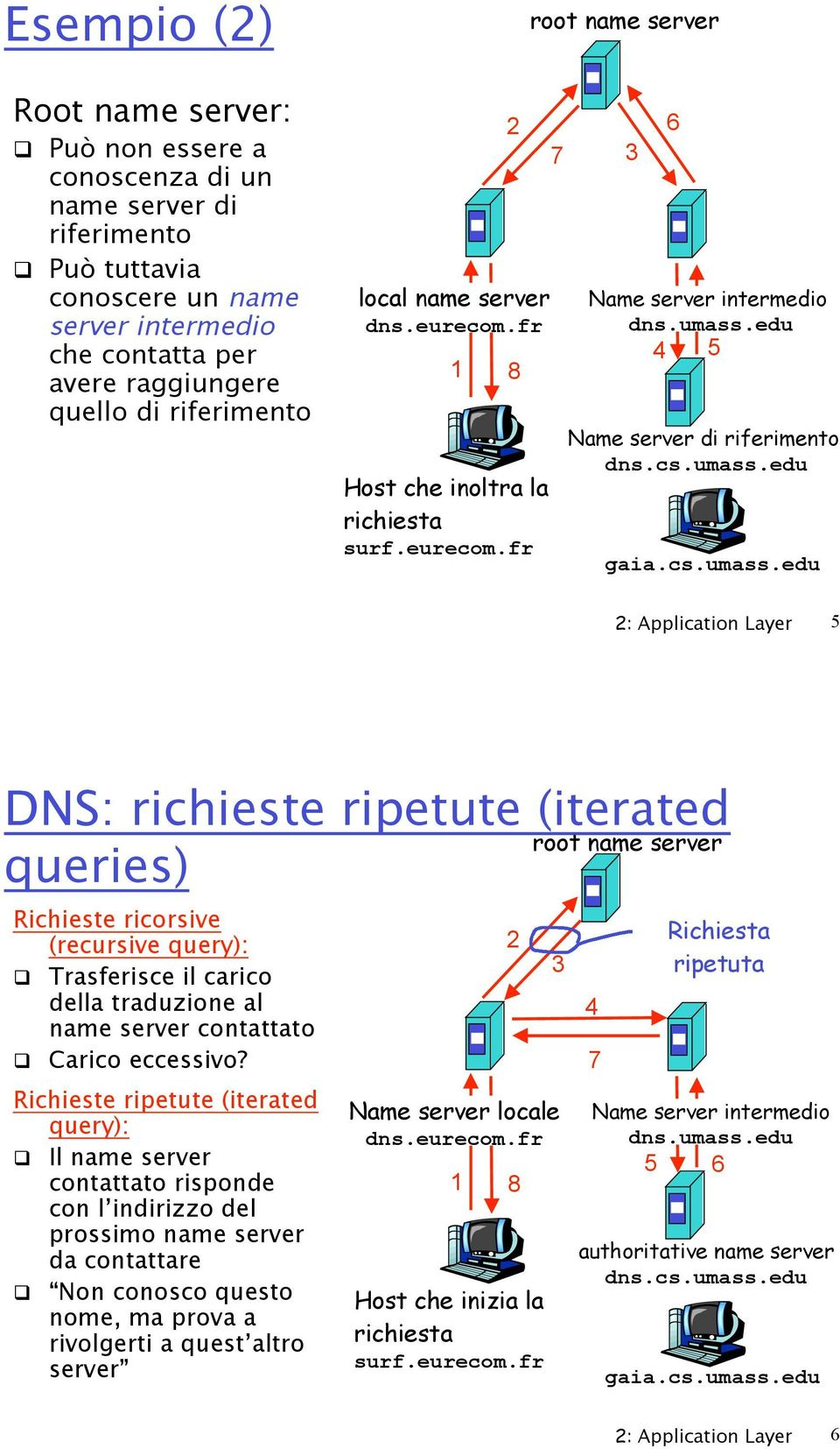umass.edu 4 5 Name server di riferimento dns.cs.umass.edu gaia.cs.umass.edu 2: Application Layer 5 DNS: richieste ripetute (iterated root name server queries) Richieste ricorsive (recursive query):!