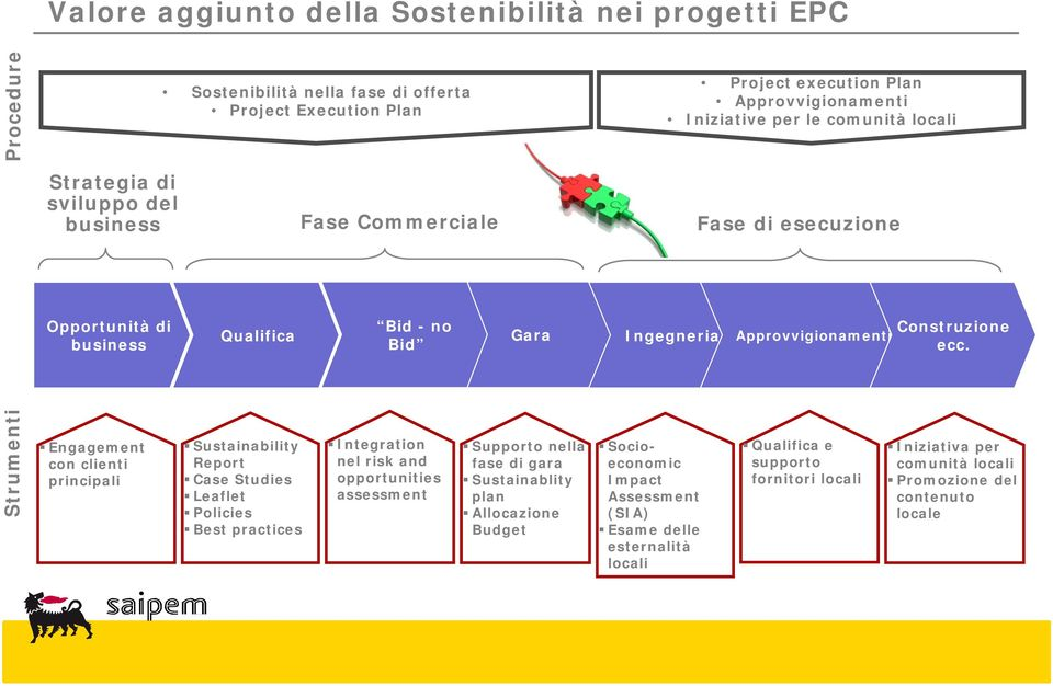 Strumenti Engagement con clienti principali Sustainability Report Case Studies Leaflet Policies Best practices Integration nel risk and opportunities assessment Supporto nella fase di gara