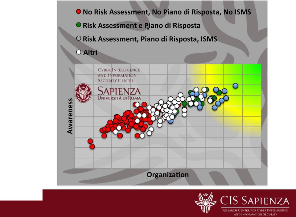 Risk Assessment e Piano di Risposta