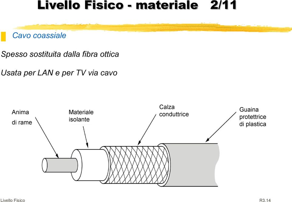 per TV via cavo Anima di rame Materiale