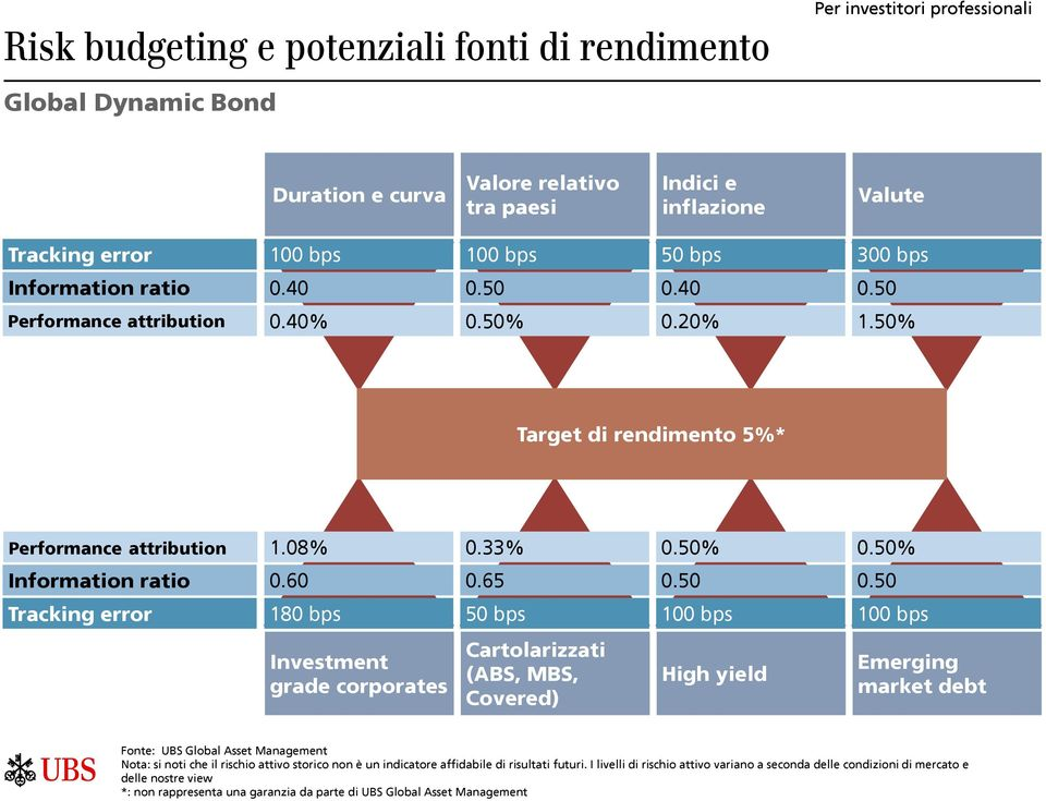 40 0.50 Performance attribution 0.40% 0.50% 0.20% 1.50% Target di rendimento 5%* Performance attribution 1.08% 0.33% 0.50% 0.50% Information ratio 0.60 0.65 0.50 0.