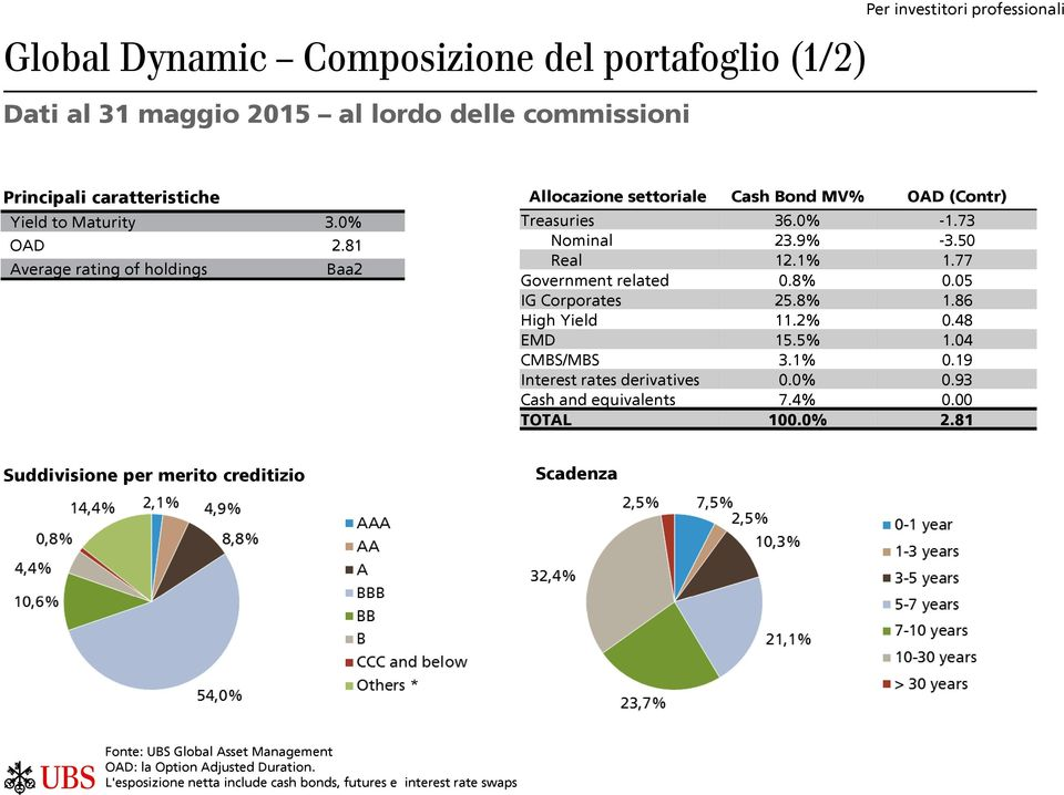 05 IG Corporates 25.8% 1.86 High Yield 11.2% 0.48 EMD 15.5% 1.04 CMBS/MBS 3.1% 0.19 Interest rates derivatives 0.0% 0.93 Cash and equivalents 7.4% 0.00 TOTAL 100.0% 2.