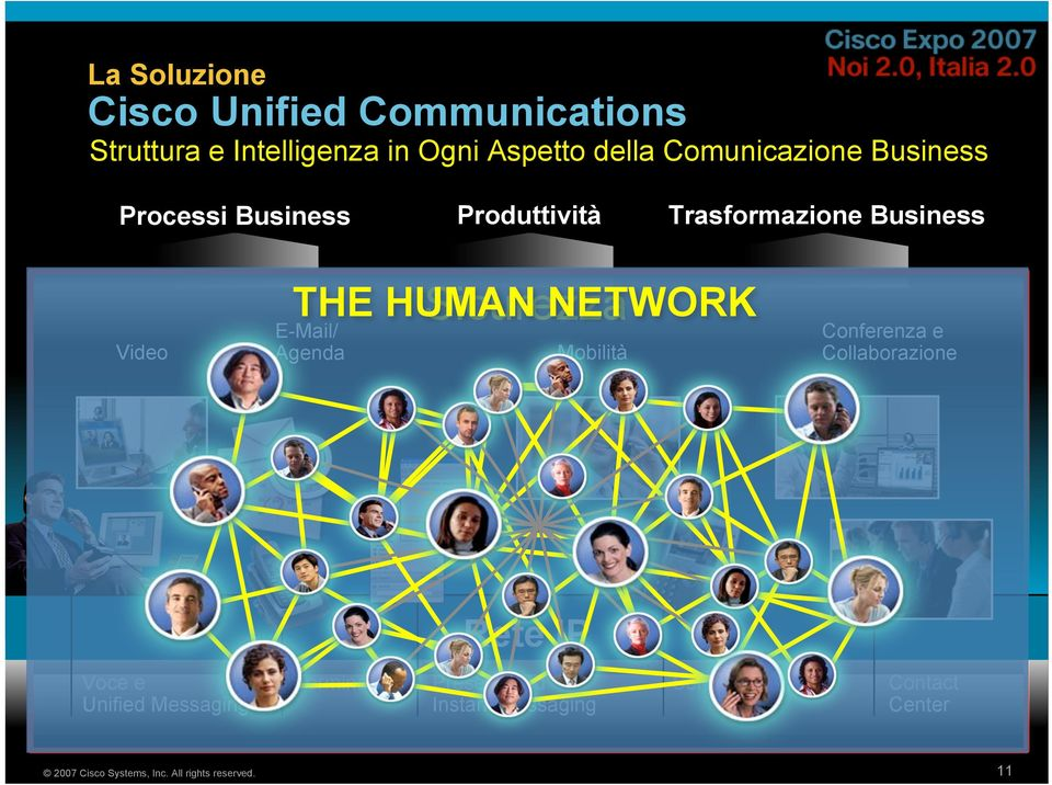 Sicurezza THE HUMAN NETWORK Mobilità Conferenza e Collaborazione Rete IP Voce e Unified Messaging