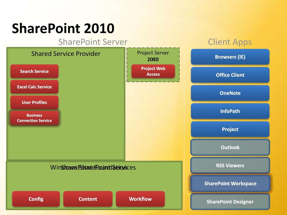 Provider Project Server 2007 2010 Client