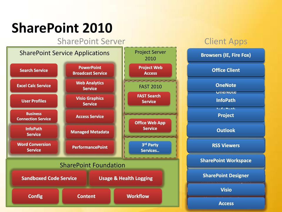 Applications Project Server 2010