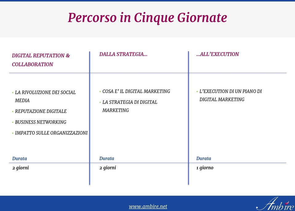 SULLE ORGANIZZAZIONI COSA E IL DIGITAL MARKETING LA STRATEGIA DI DIGITAL MARKETING L
