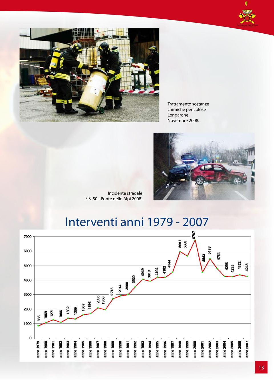 Novembre 2008. Incidente stradale S.