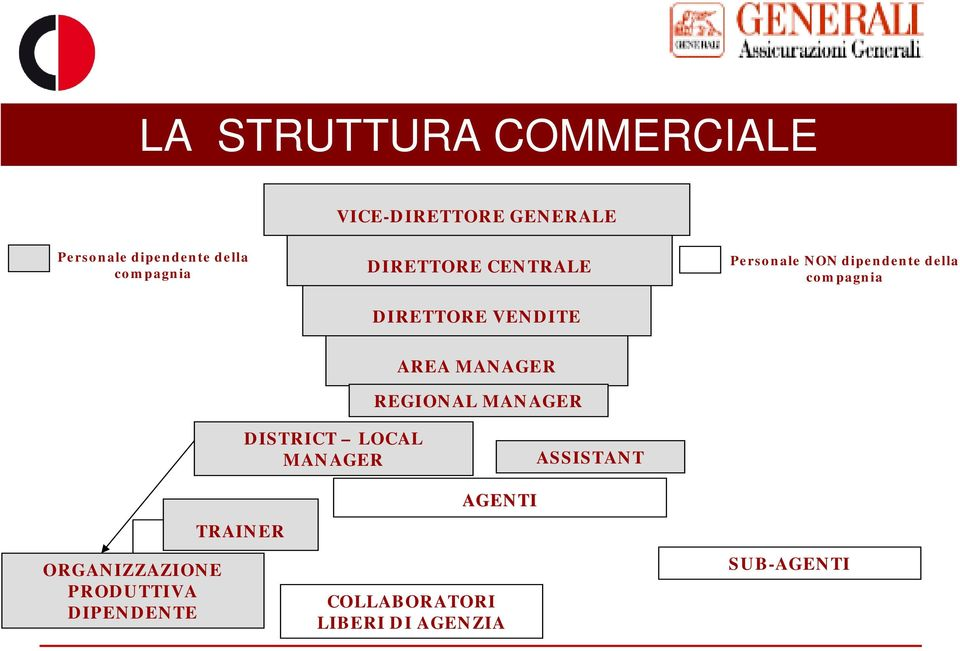 compagnia AREA MANAGER REGIONAL MANAGER DISTRICT LOCAL MANAGER ASSISTANT