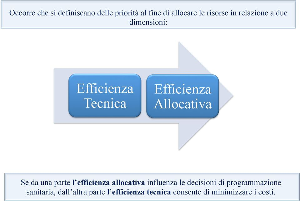 una parte l efficienza allocativa influenza le decisioni di programmazione