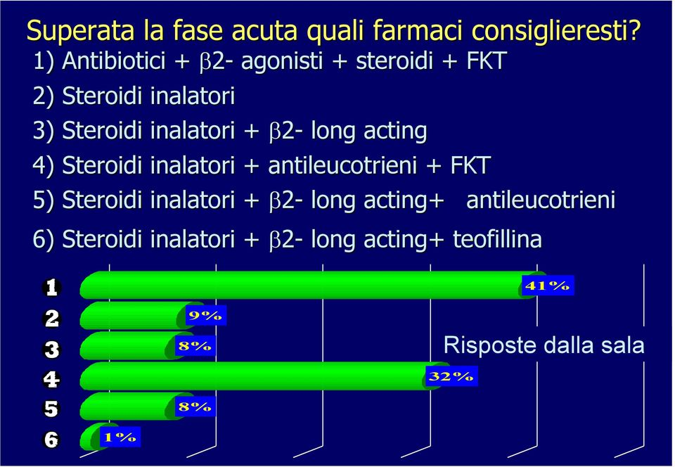 inalatori + β2- long acting 4) Steroidi inalatori + antileucotrieni + FKT 5)