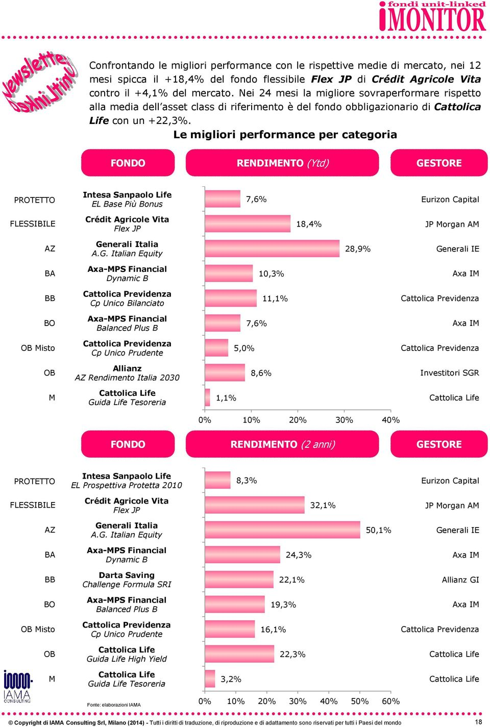 Le migliori performance per categoria FONDO RENDIENTO (Ytd) GE