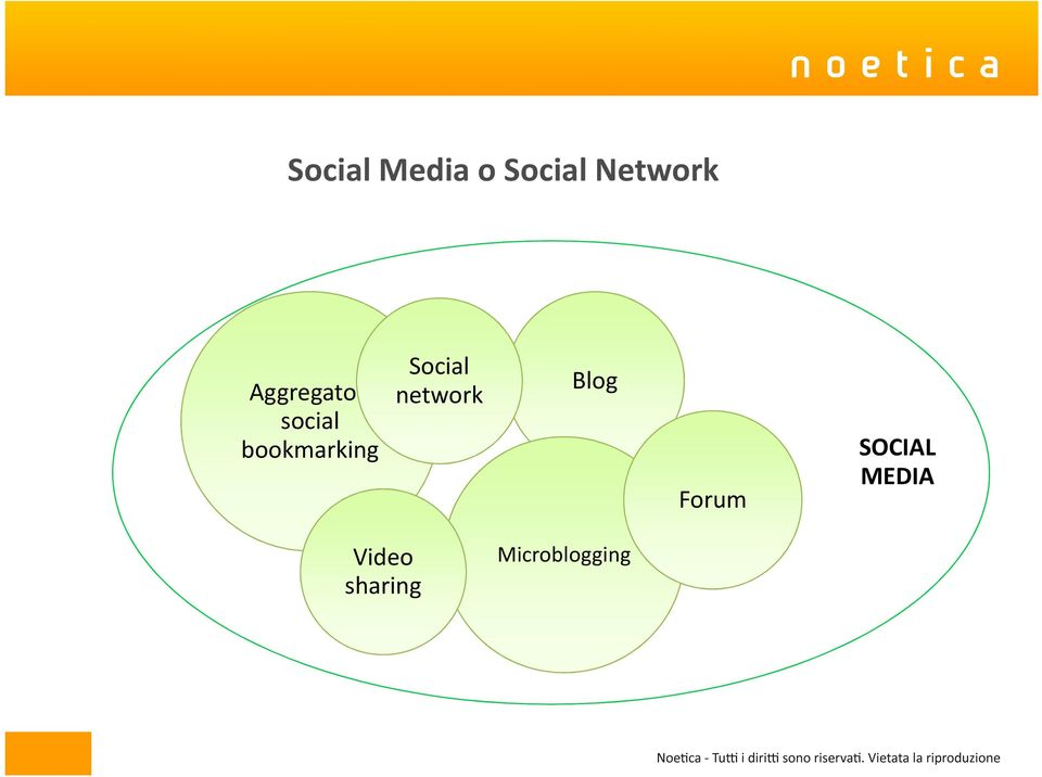 Social network Blog Forum