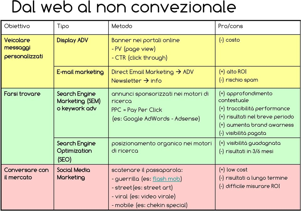Google AdWords - Adsense) (+) approfondimento contestuale (+) traccibilità performance (+) risultati nel breve periodo (+) aumenta brand awarness (-) visibilità pagata Search Engine Optimization