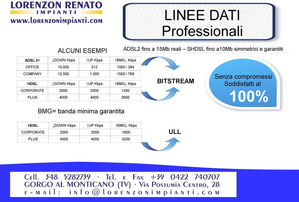 UP Kbps BMG Kbps CORPORATE 2000 2000 1200 PLUS 4000 4000 2600 BMG= banda minima garantita BITSTREAM Senza