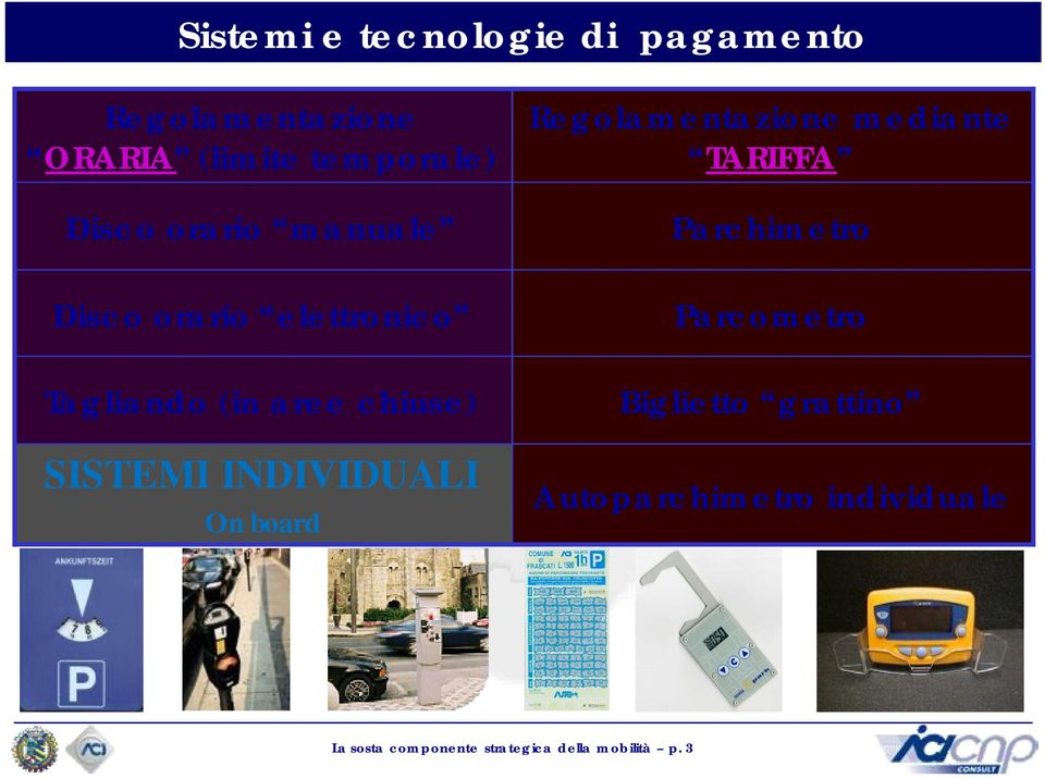 INDIVIDUALI On board Regolamentazione mediante TARIFFA Parchimetro Parcometro