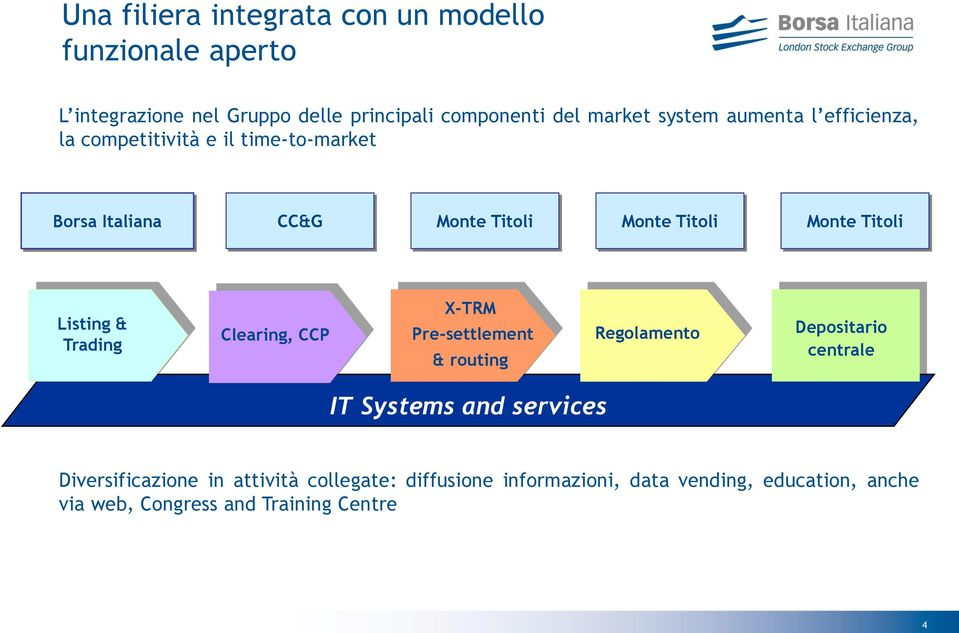 Listing & Trading Clearing, CCP X-TRM Pre-settlement & routing Regolamento Depositario centrale IT Systems and services