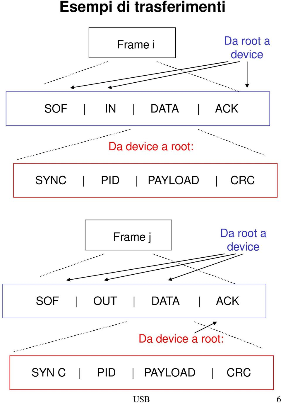 PID PAYLOAD CRC Frame j Da root a device SOF