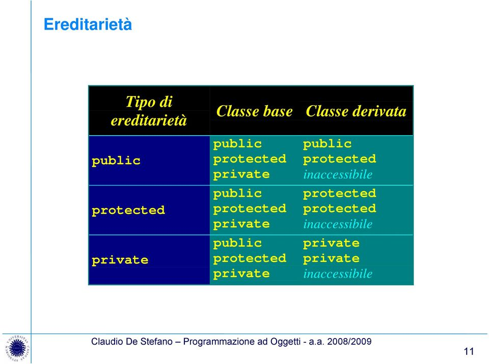 protected private Classe derivata public protected