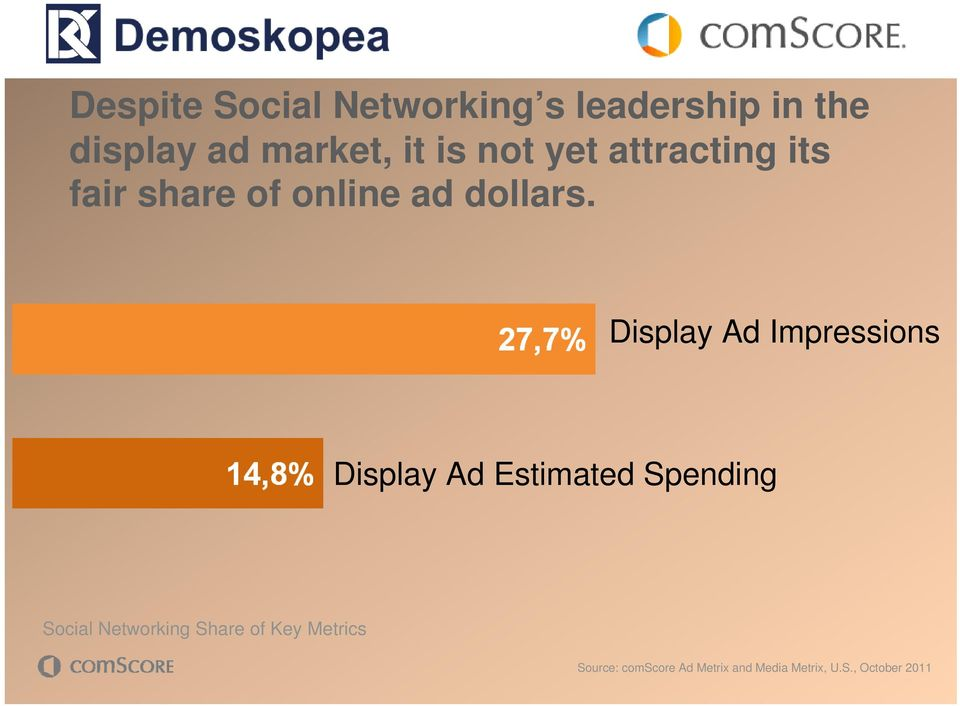 Display Ad Impressions Display Ad Estimated Spending Social Networking
